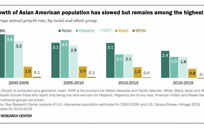 Asian Americans Are The Fastest-Growing Racial Or Ethnic Group In The U.S.